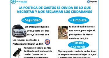 El borrador de presupuestos presentado por el PSOE-IU es irreal