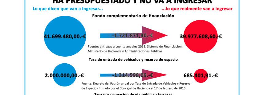 EL PSOE de Leganés engaña intencionadamente a los ciudadanos con un agujero que en un mes ya supera los 2 millones de euros