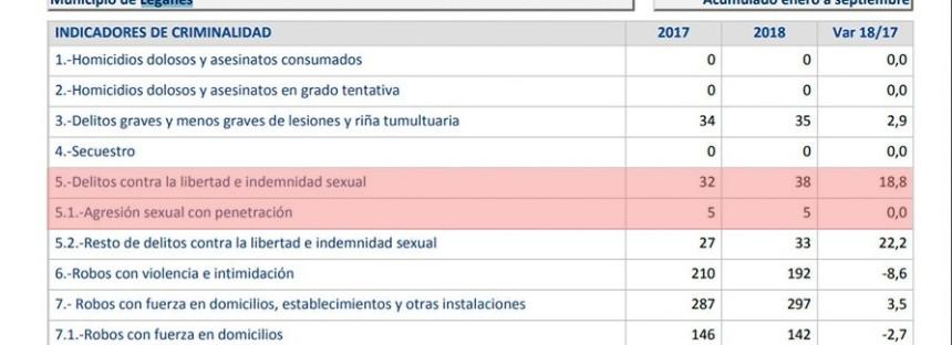 El Partido Popular demuestra que el Alcalde mintió al ocultar cinco violaciones.